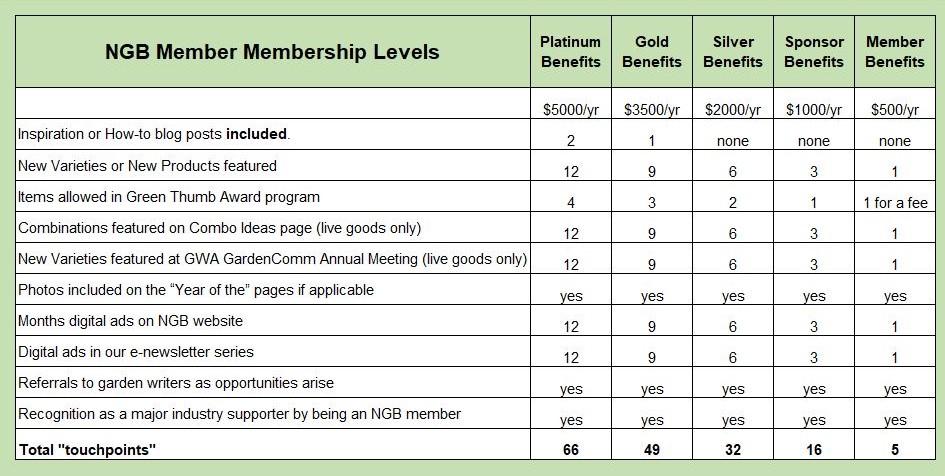 NGB Membership Levels
